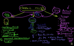 Chronic cough Possibility 3