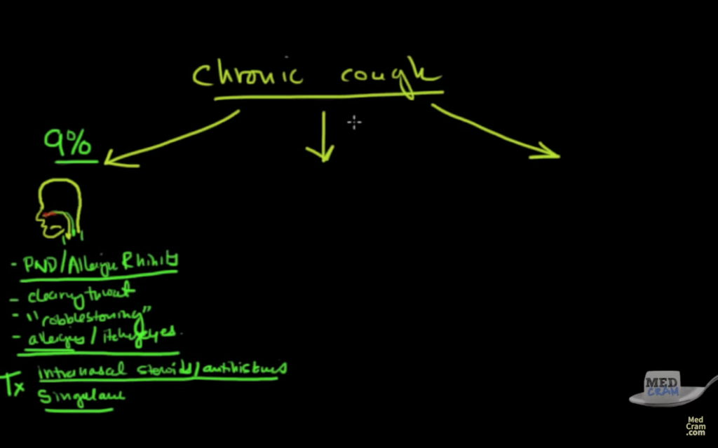 Chronic cough Possibility 1