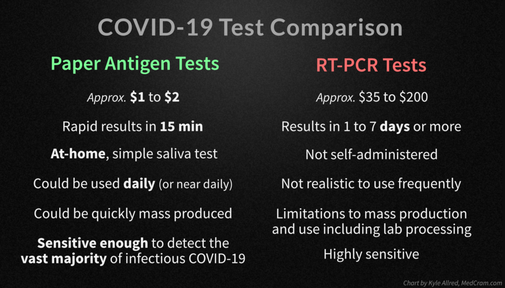 A chart comparing PCR-RT and paper antigen COVID-19 tests
