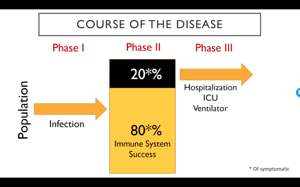 Chart of COVID-19 disease progression