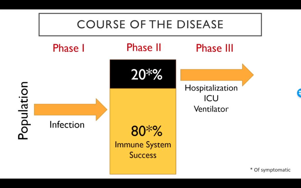 Chart of COVID-19 disease progression